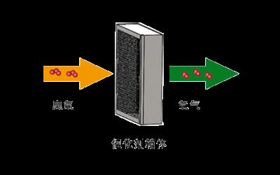臭氧常温催化分解技术