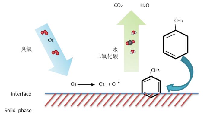 臭氧催化氧化原理